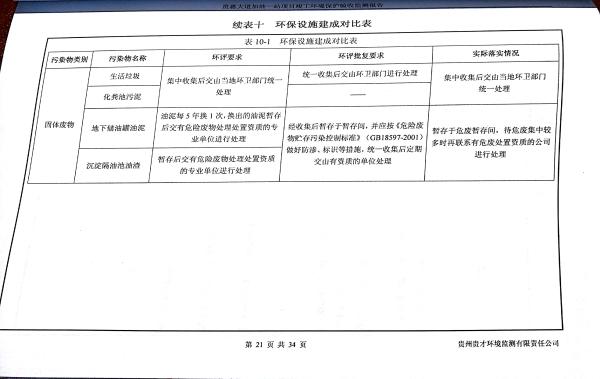 貴惠大道加油一站監測報告_25