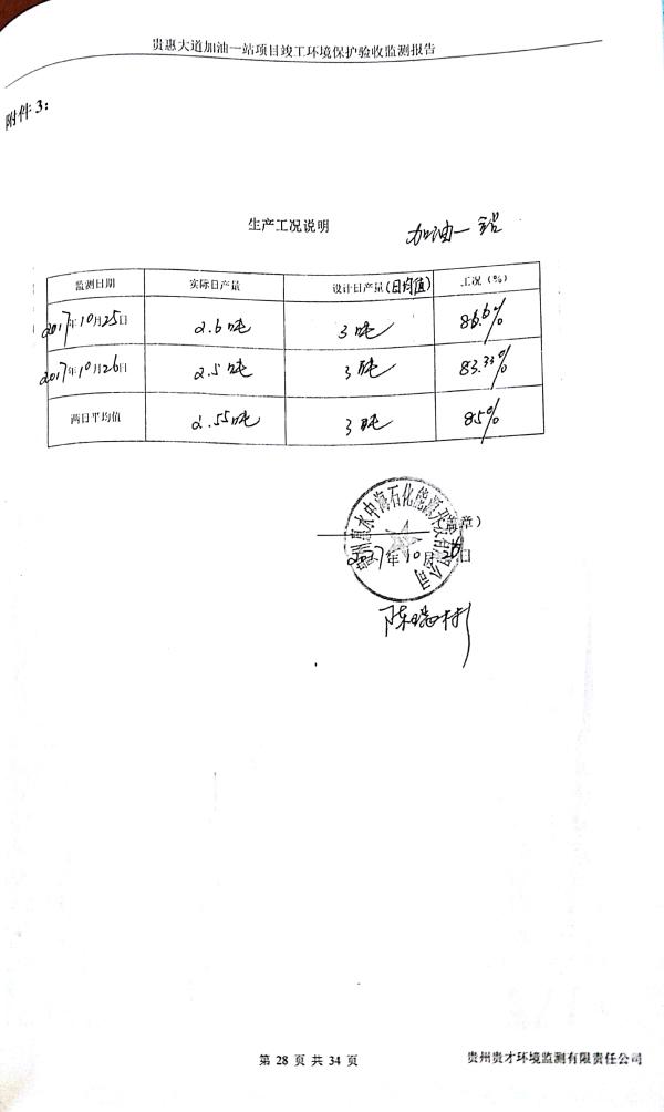 貴惠大道加油一站監測報告_32