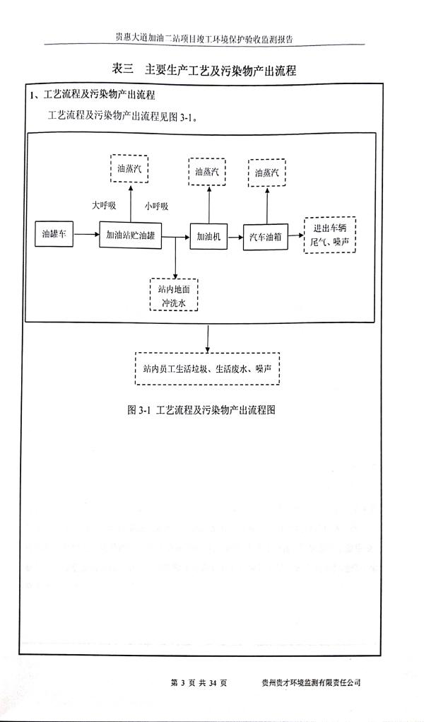 貴惠大道加油二站監測報告_7