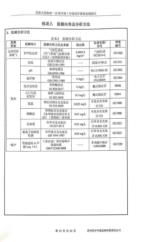 貴惠大道加油二站監測報告_17