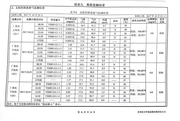 貴惠大道加油二站監測報告_20