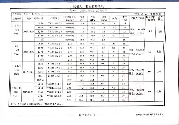貴惠大道加油二站監測報告_21