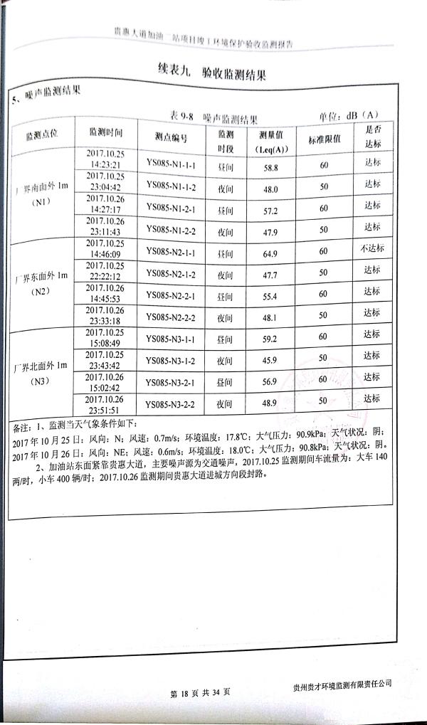 貴惠大道加油二站監測報告_22