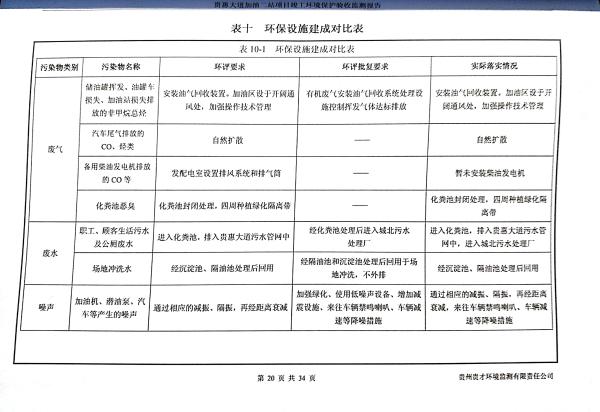 貴惠大道加油二站監測報告_24