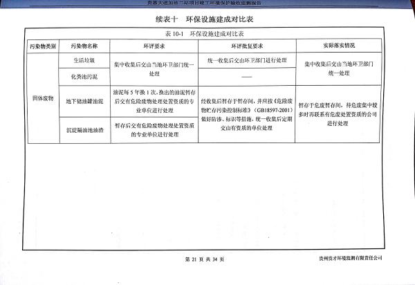 貴惠大道加油二站監測報告_25