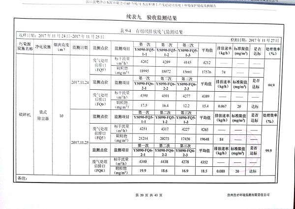 江口縣梵淨山水泥有限公司環境驗收監測報告_23