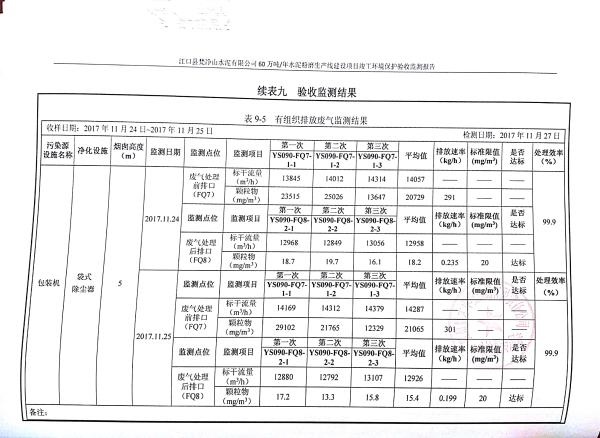 江口縣梵淨山水泥有限公司環境驗收監測報告_24