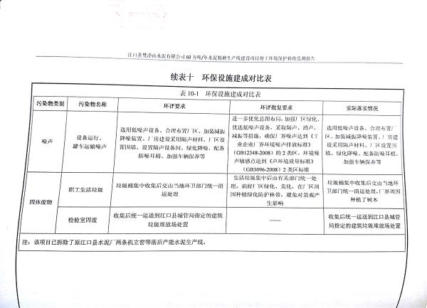江口縣梵淨山水泥有限公司環境驗收監測報告_30