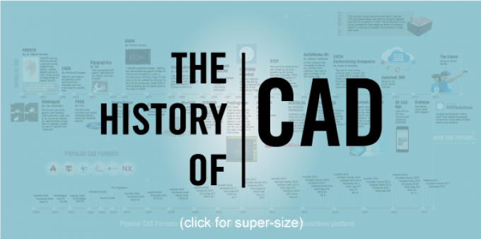 history_of_cad