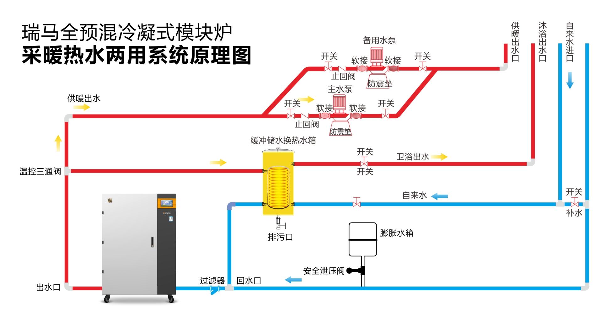 全预混低氮冷凝模块炉系统图