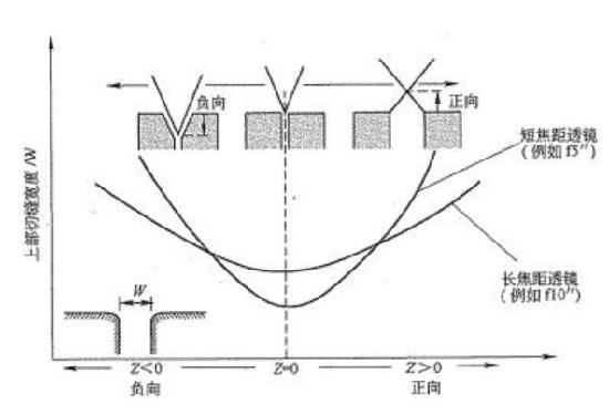 激光切割机焦点位置与切缝宽度的关系