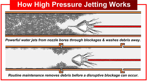 How_High_Pressure_Jetting_Works