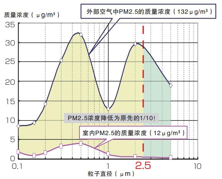 PM2.52