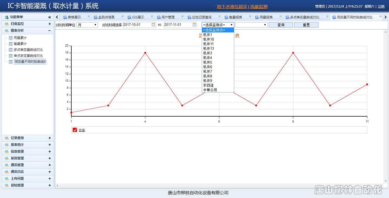 IC卡智能灌溉-取水计量系统数据对比