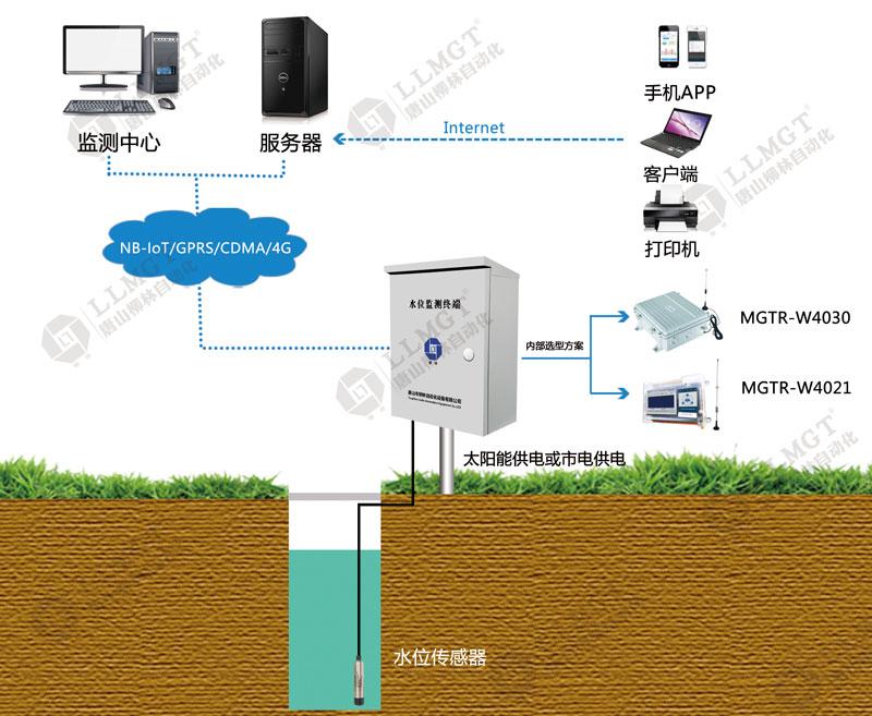 地下水水位监测1