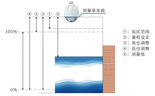 雷达测量原理