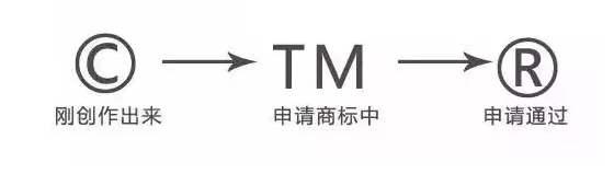 R标和TM标你用对了吗?R标和TM标的区别