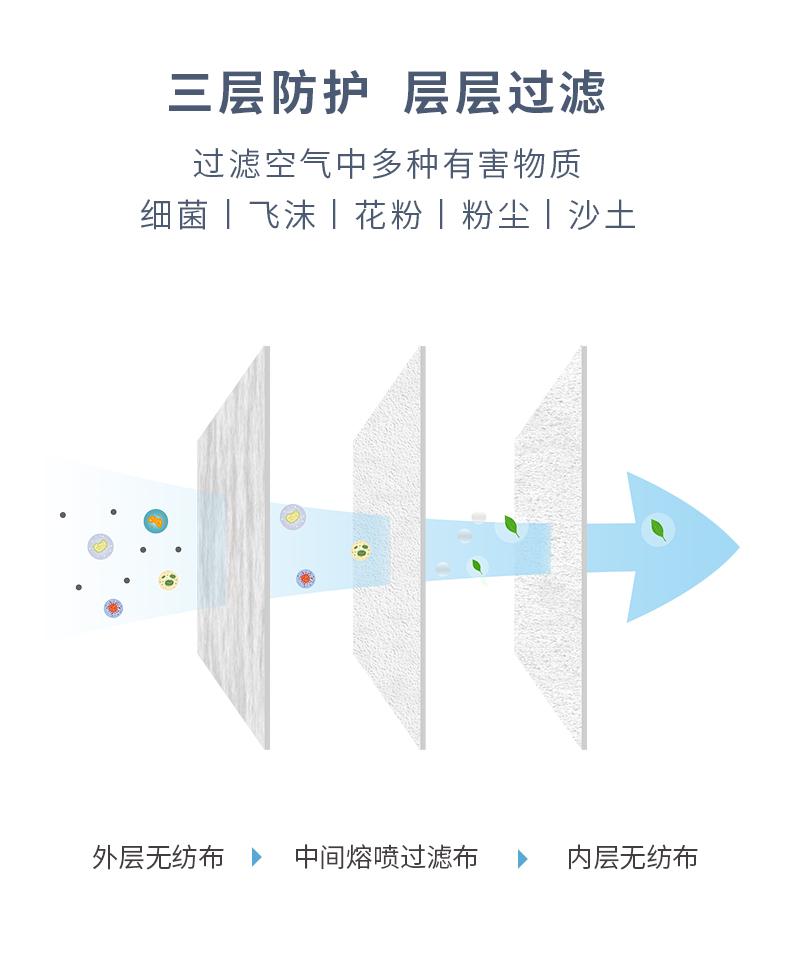 images-3D口罩M袋装详情页_04