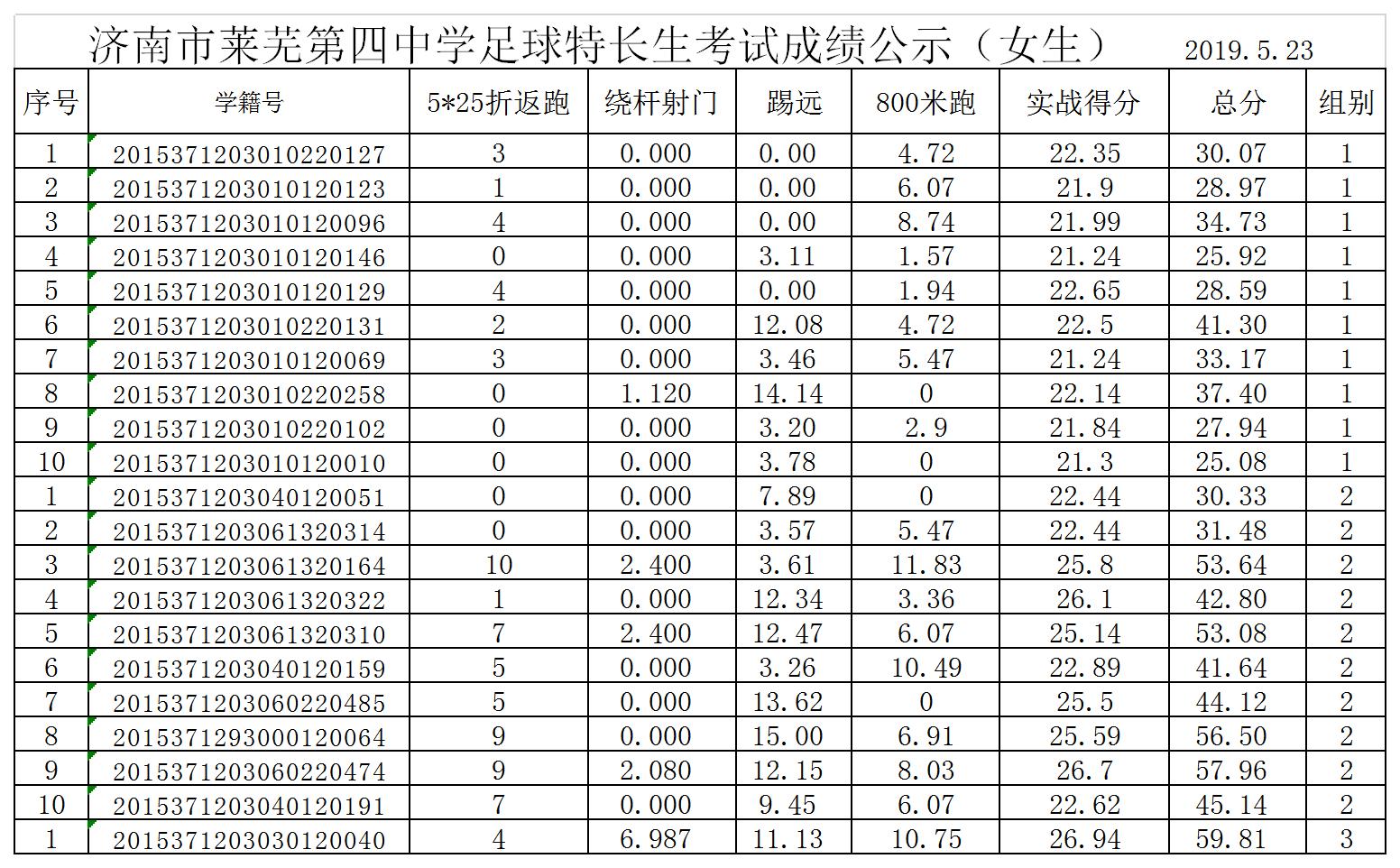 成绩公shi-足球--女莱芜si中足球特长生成绩公shi0523