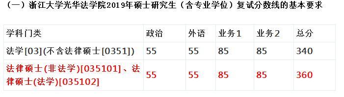 2019浙江大学复试分数线