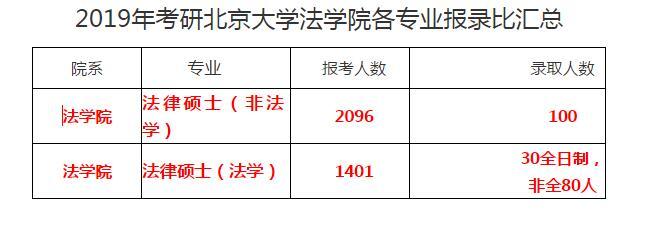 北京大学2019录比