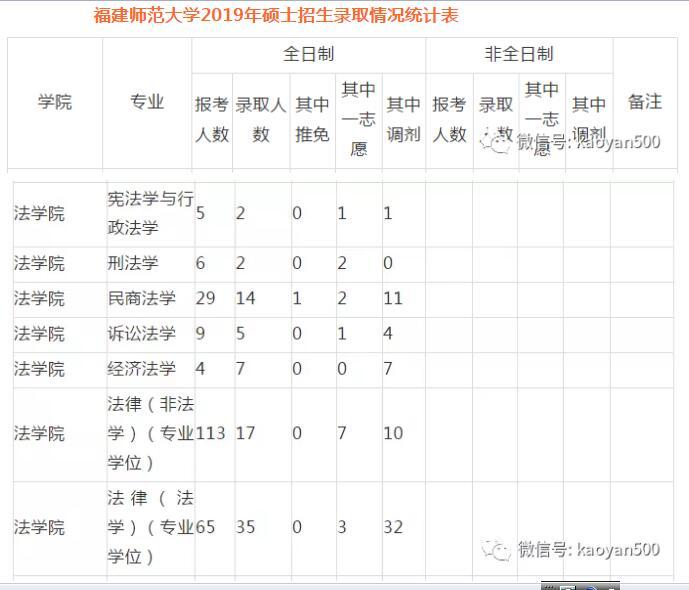 福州师范2019录比