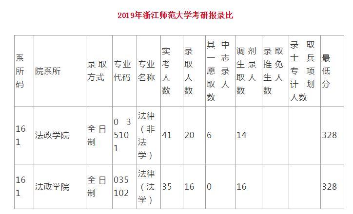 浙江师范大学录比2019