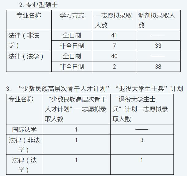 中国海洋大学2019录比
