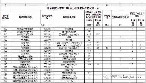 2019北京科技大学法硕录比