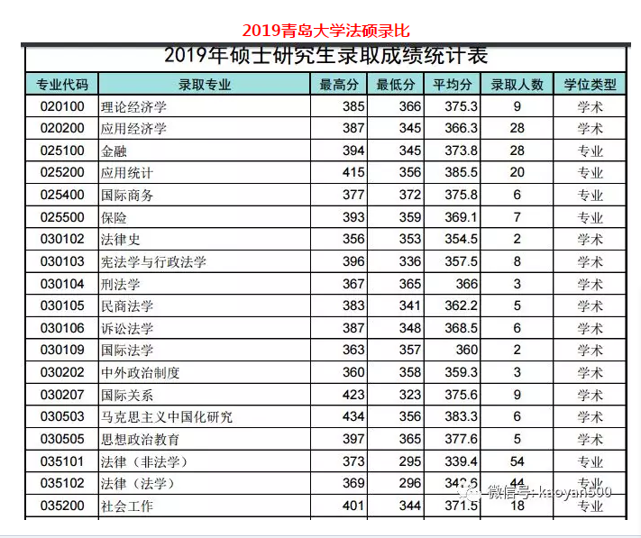 2019青岛大学法硕录比