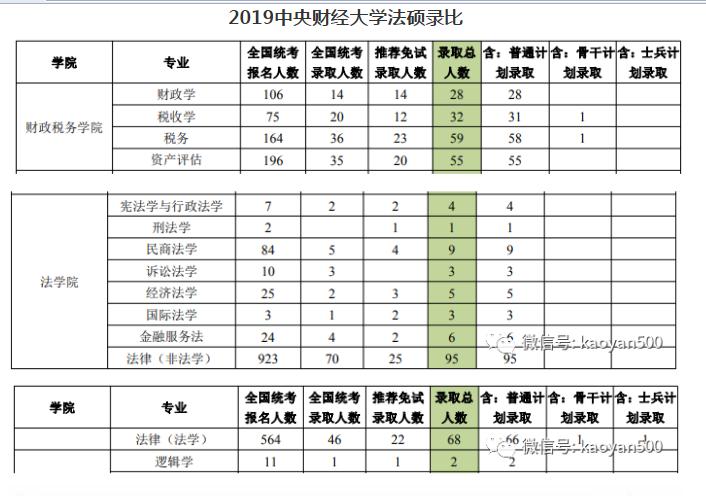 2019中央财经新录比