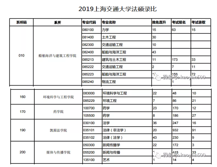 2019上海交大录比