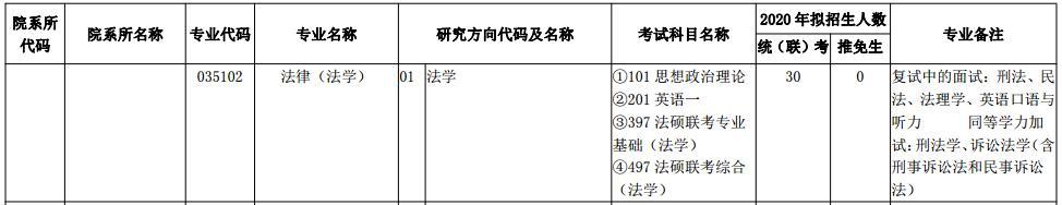 2020云南财经大学招生人数法学