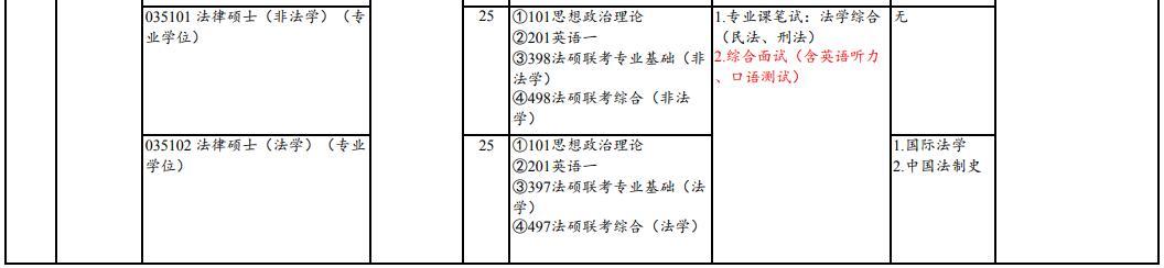 2020山东财经大学招生人数2