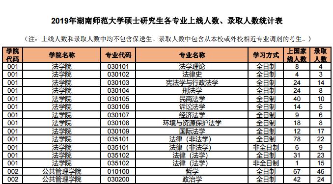 2019湖南师范法硕录比