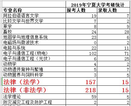 2019宁夏大学法硕录比
