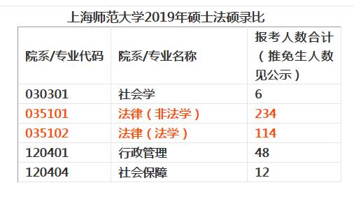 2019上海师范新录比