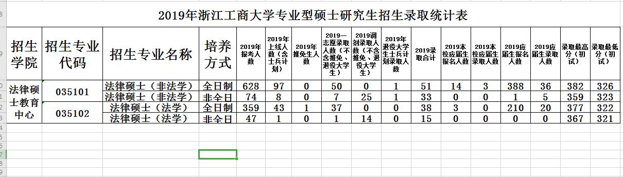 2019浙江商大学法硕录比新