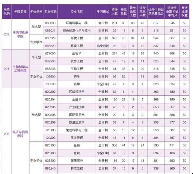2019华南理工录比1