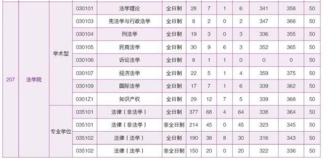 2020华南理工大学法硕录比2