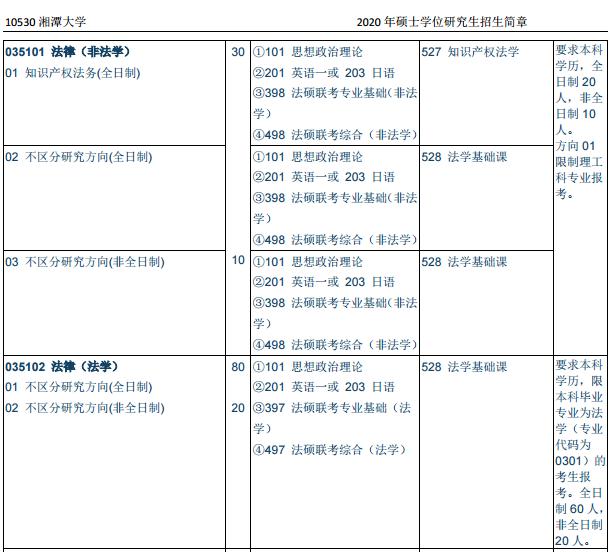 2020湘潭招生人数