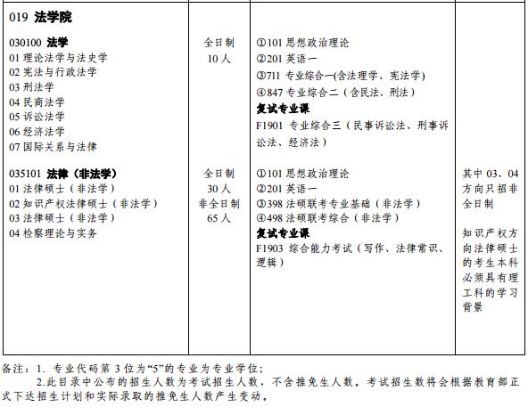 2020湖南大学法硕招生人数非法学