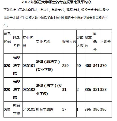 2017浙江录比
