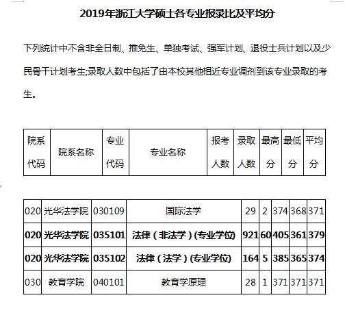 2019浙江大学报录比平分
