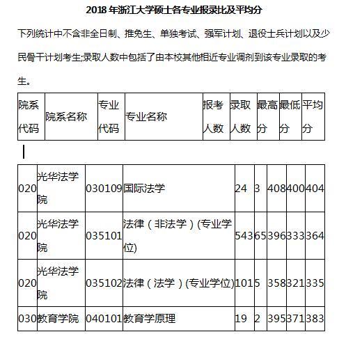 2018浙江大学录比