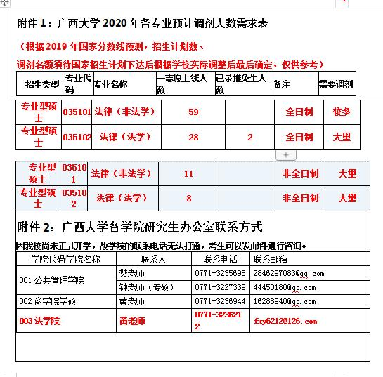 2020广西大学调