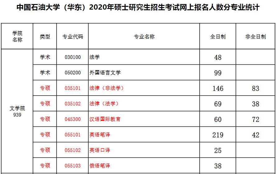 2020年中国石油大学-华东招生人数