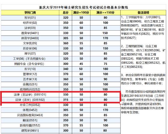 重庆大学复试分数