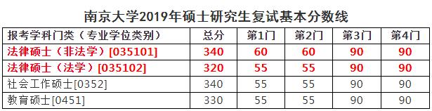 南京大学法复试2019