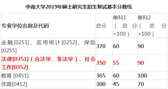 中南大学复试2019